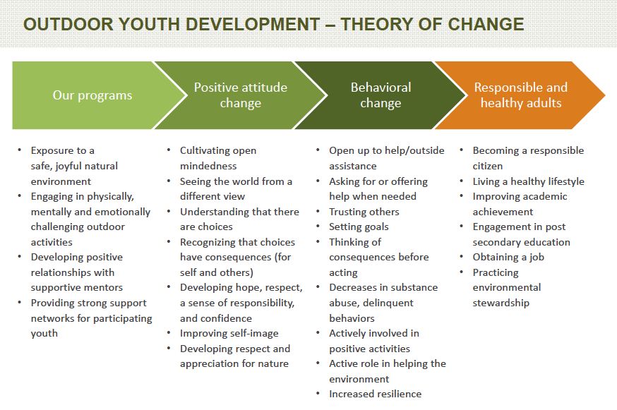 TYO Outdoor Youth Development Theory of Change